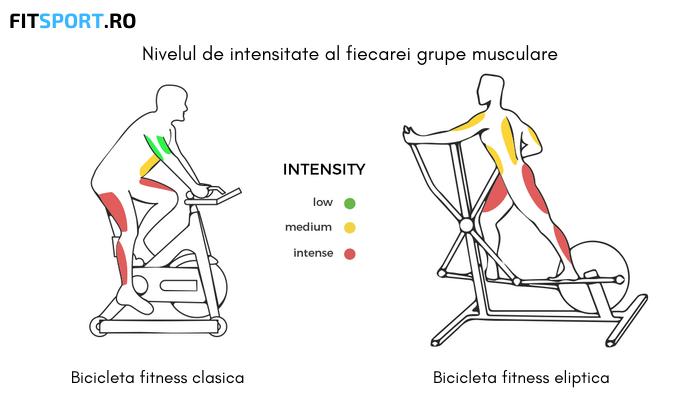Din imagine poti observa ca bicicleta eliptica este utila pentru antrenarea picioarelor si a bratelor, iar bicicleta fitness clasica este folosita doar pentru muschii picioarelor.