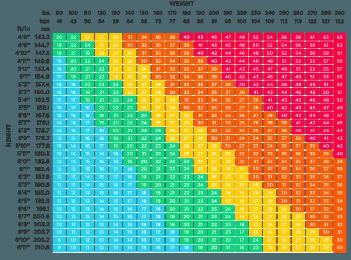 Referitor la indice de masa corporala (IMC) putem folosi un tabel special din care afla in ce categorie ne incadram.